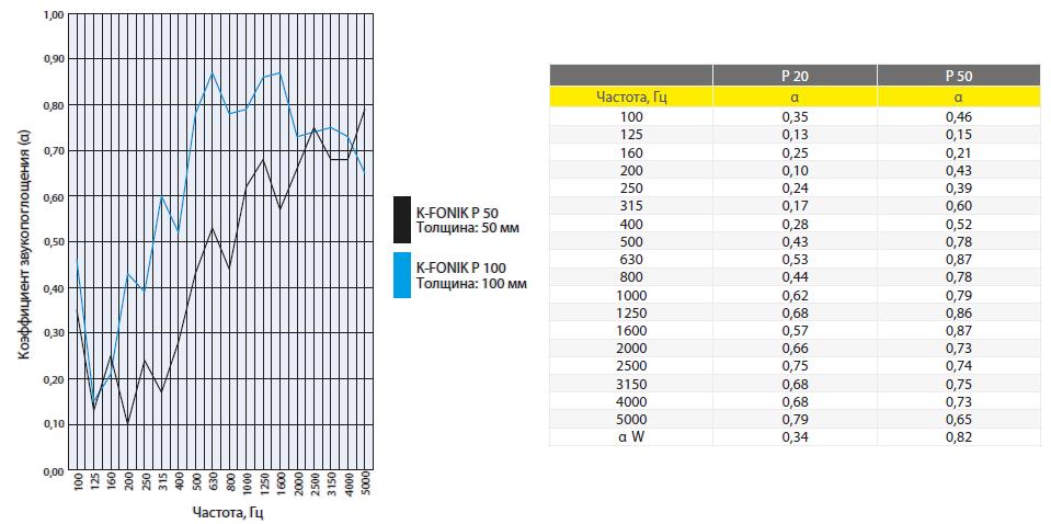 Акустические характеристики звукоизолирующего материала K-FONIK P (PU)