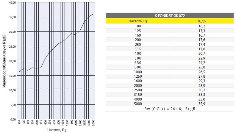 Акустические характеристики звукоизолирующего материала K-FONIK ST GK